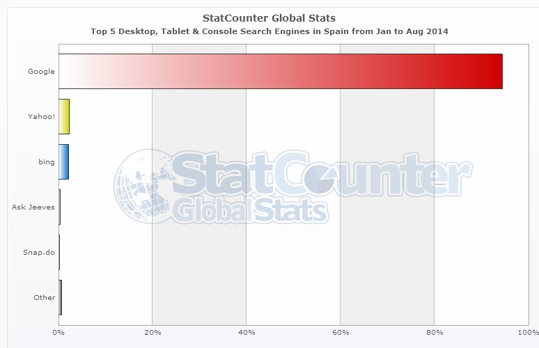 StatCounter-search_engine-ES-monthly-201401-201408-bar