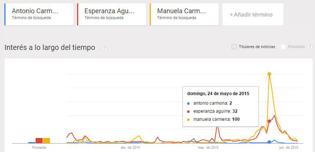 google_trends_elecciones_madrid